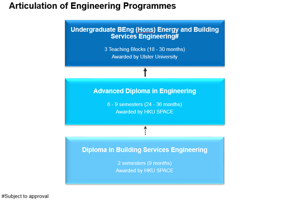 diploma in building services engineering hku space engineering  diploma in building services engineering hku space engineering courses
