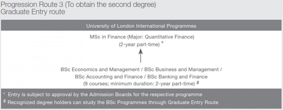 economics vs finance major