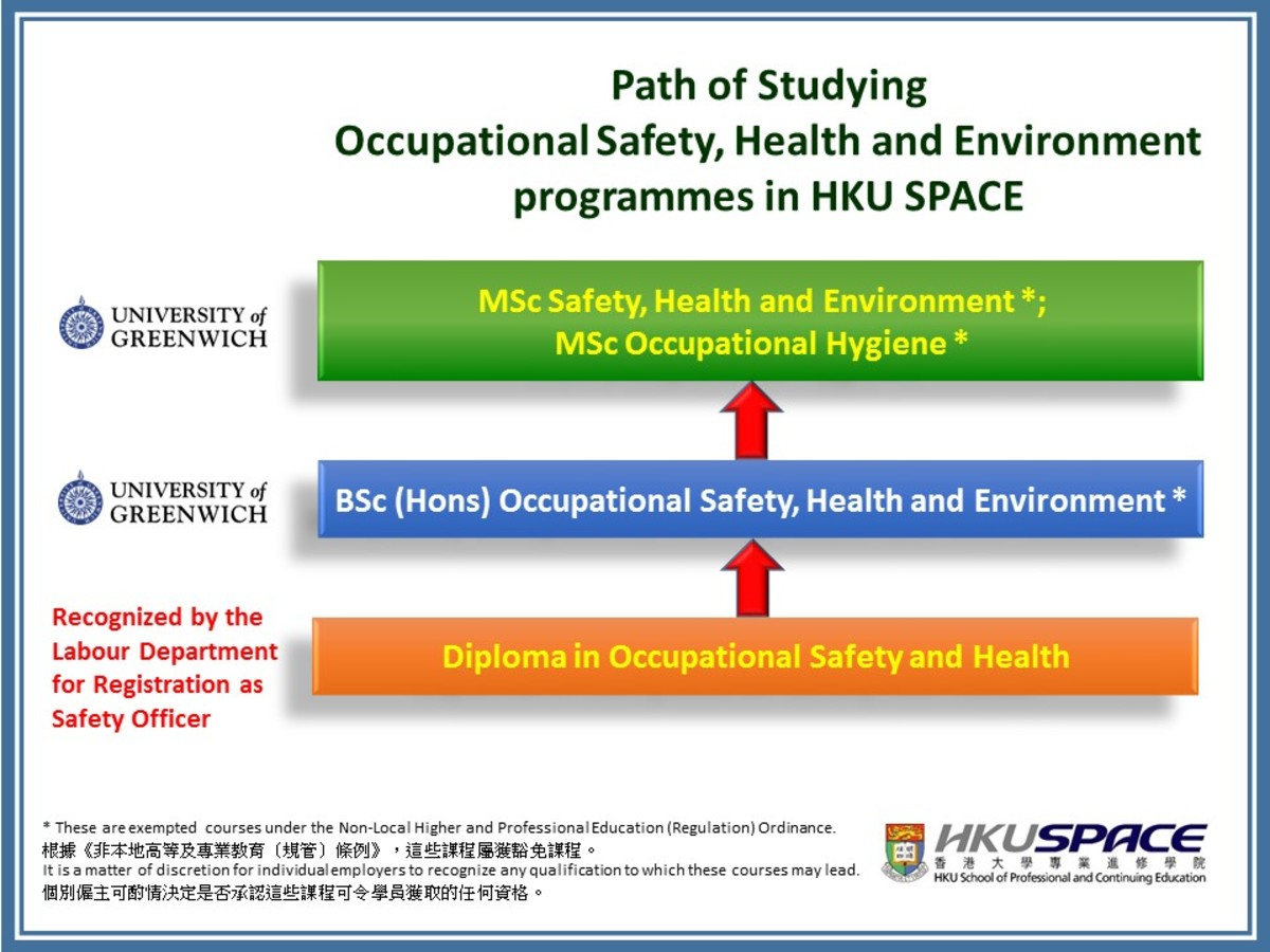 Diploma In Occupational Safety And Health Hku Space Construction