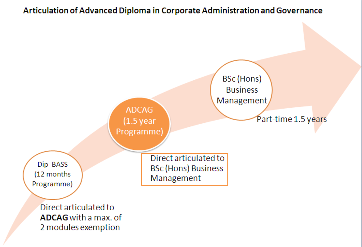 Advanced Diploma in Corporate Administration and Governance