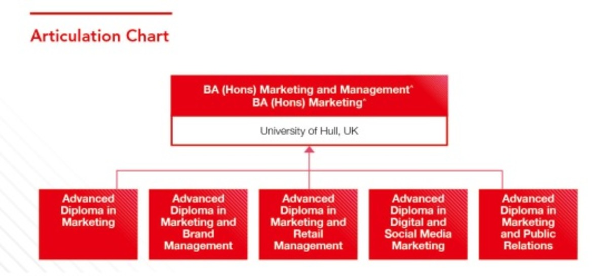 advanced diploma in marketing and retail management hku space  advanced diploma in marketing and retail management hku space marketing branding courses