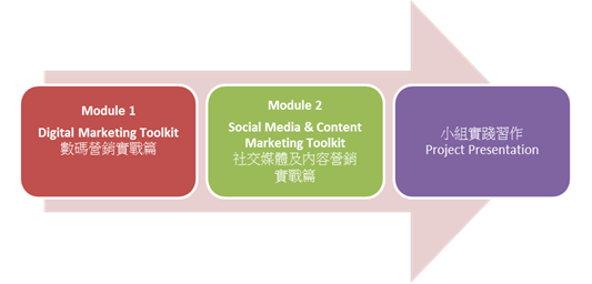 flowchart of 3 modules (refer to the texts below)