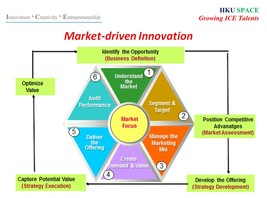 Market-driven Innovation